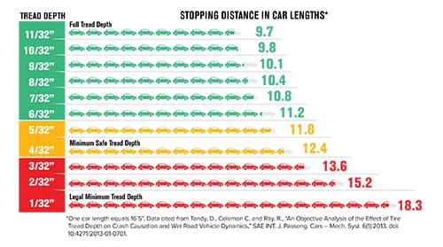 Tread Depth Chart Cincinnati, OH :: AAA / Bob Sumerel Tire ...