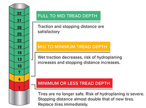 As Tread Depth Decreases Stopping Distance Increases And The Risk Of Hydroplaning Goes Up 90 Tire Problems Hen In Last 10 Water